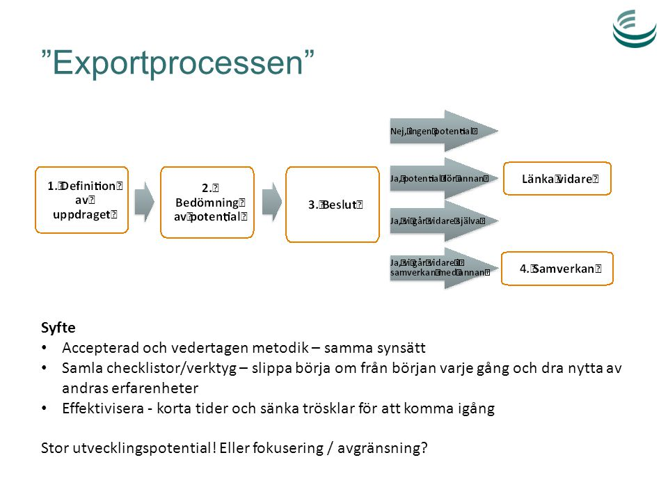 """""""Exportprocessen"""" Syfte Accepterad och vedertagen metodik – samma synsätt Samla checklistor/verktyg – slippa börja om från början varje gång och dra n"""