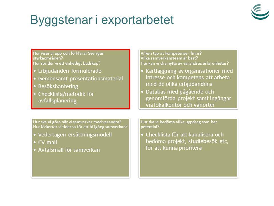 Byggstenar i exportarbetet Hur visar vi upp och förklarar Sveriges styrkeområden? Hur sprider vi ett enhetligt budskap? Erbjudanden formulerade Gemens