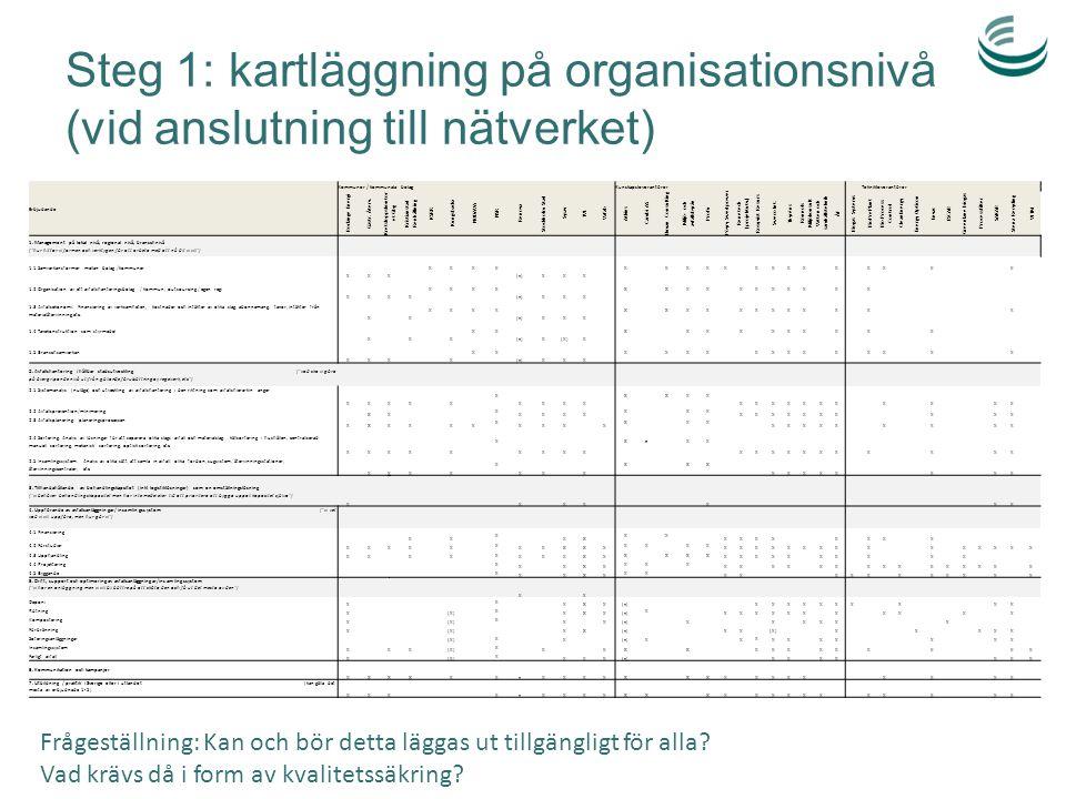 Steg 1: kartläggning på organisationsnivå (vid anslutning till nätverket) Erbjudande Kommuner / kommunala bolagKunskapsleverantörer Teknikleverantörer