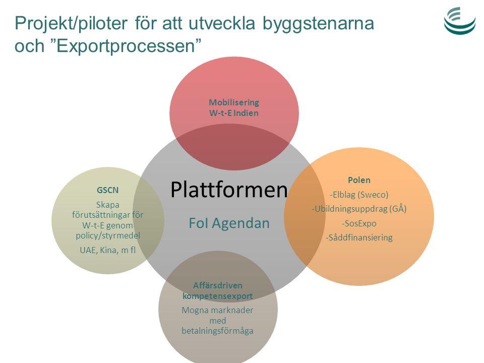 """Projekt/piloter för att utveckla byggstenarna och """"Exportprocessen"""" Plattformen FoI Agendan Mobilisering W-t-E Indien Polen -Elblag (Sweco) -Ubildning"""
