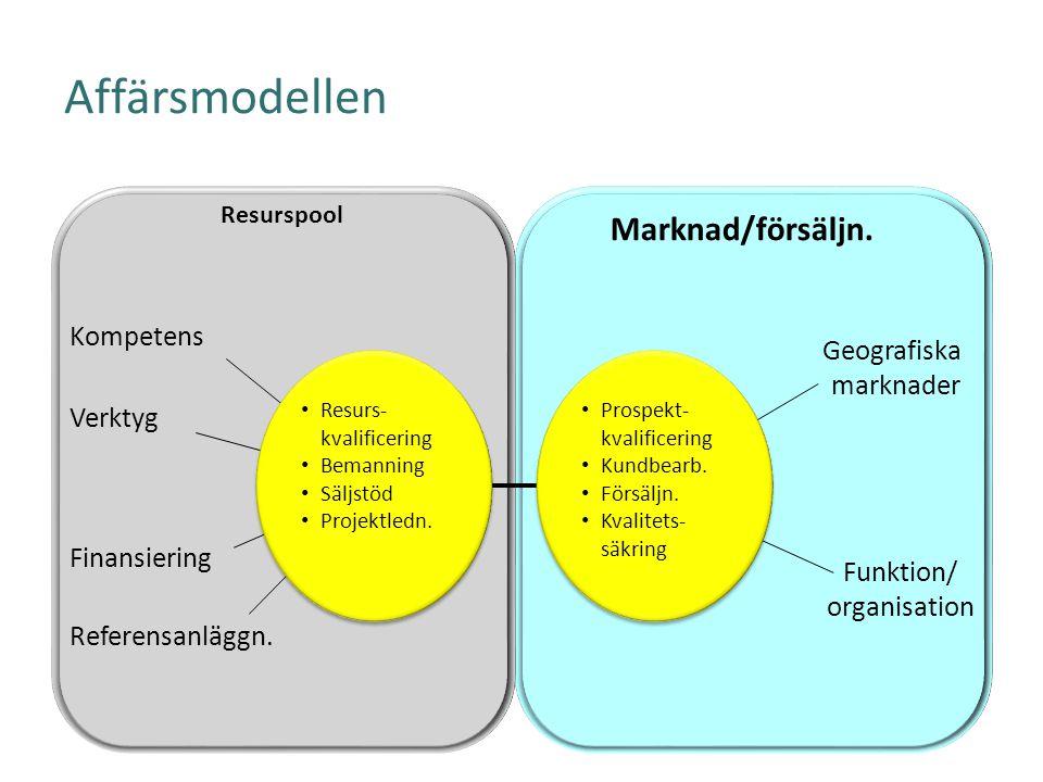 Affärsmodellen Marknad/försäljn. Resurspool Referensanläggn. Finansiering Kompetens Verktyg Resurs- kvalificering Bemanning Säljstöd Projektledn. Resu