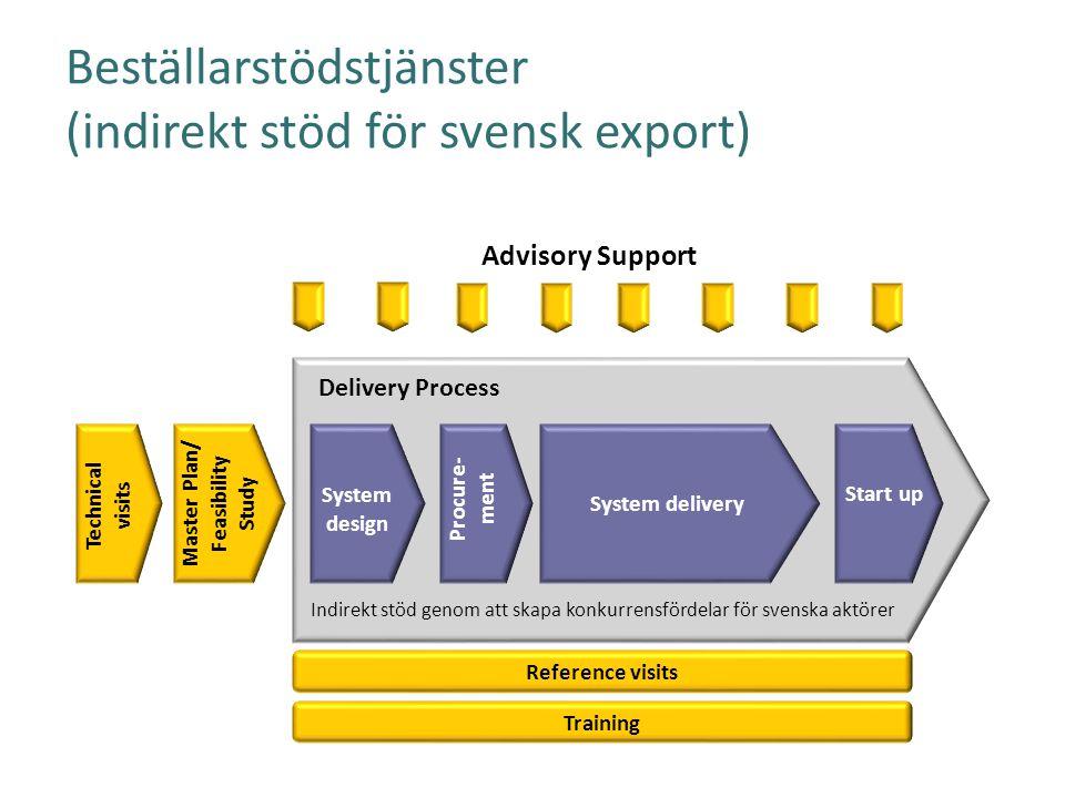 Beställarstödstjänster (indirekt stöd för svensk export) Master Plan/ Feasibility Study System delivery Start up Procure- ment System design Advisory