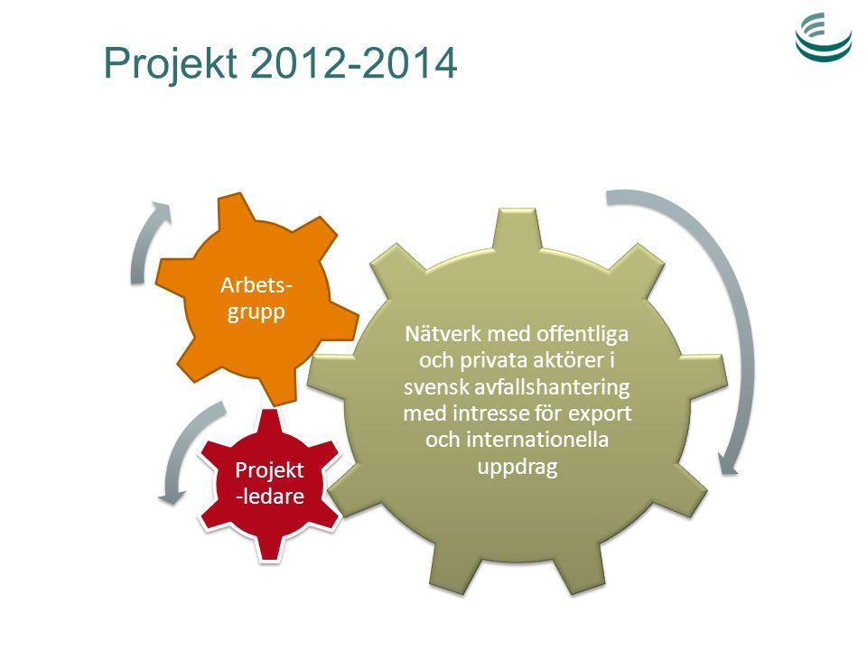 Projekt 2012-2014 Nätverk med offentliga och privata aktörer i svensk avfallshantering med intresse för export och internationella uppdrag Projekt -le