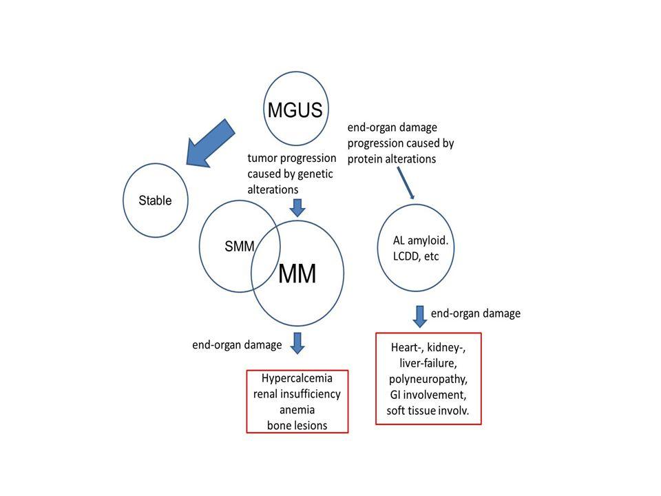 Klinisk bild och laboratoriefynd vid polyneuropathi associerad till plasmacellsdyscrasi II Myelom - förekommer i 1-8 % av MM - övervägande sensorisk - organförstoring och hudengagemang kan förekomma men är ovanligt - skelettsmärtor, trötthet, infektioner - M-komponent IgG > IgA kappa > lambda - M-komp konc.