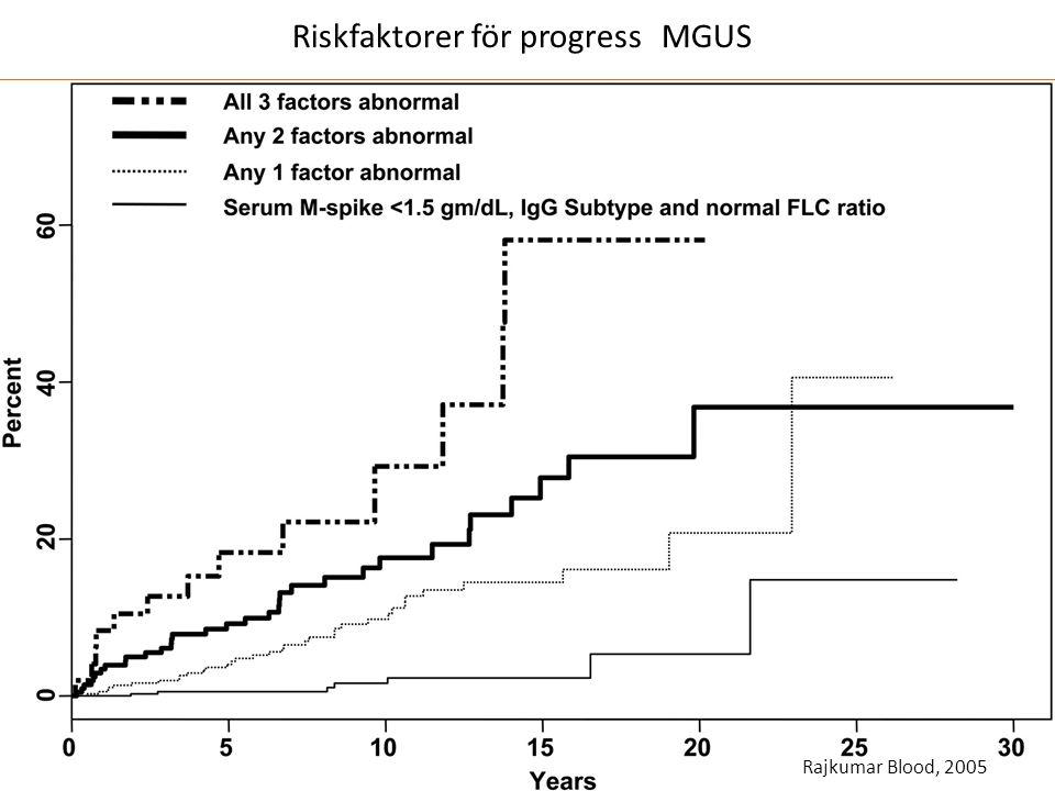 Rajkumar Blood, 2005 Riskfaktorer för progress MGUS