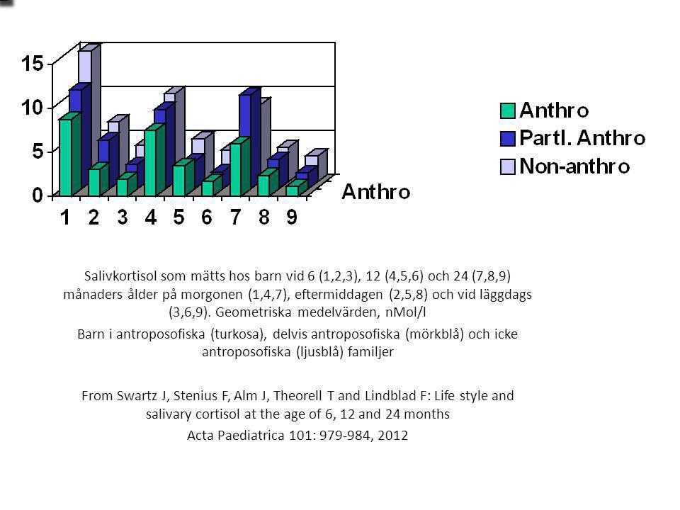 Salivkortisol som mätts hos barn vid 6 (1,2,3), 12 (4,5,6) och 24 (7,8,9) månaders ålder på morgonen (1,4,7), eftermiddagen (2,5,8) och vid läggdags (3,6,9).