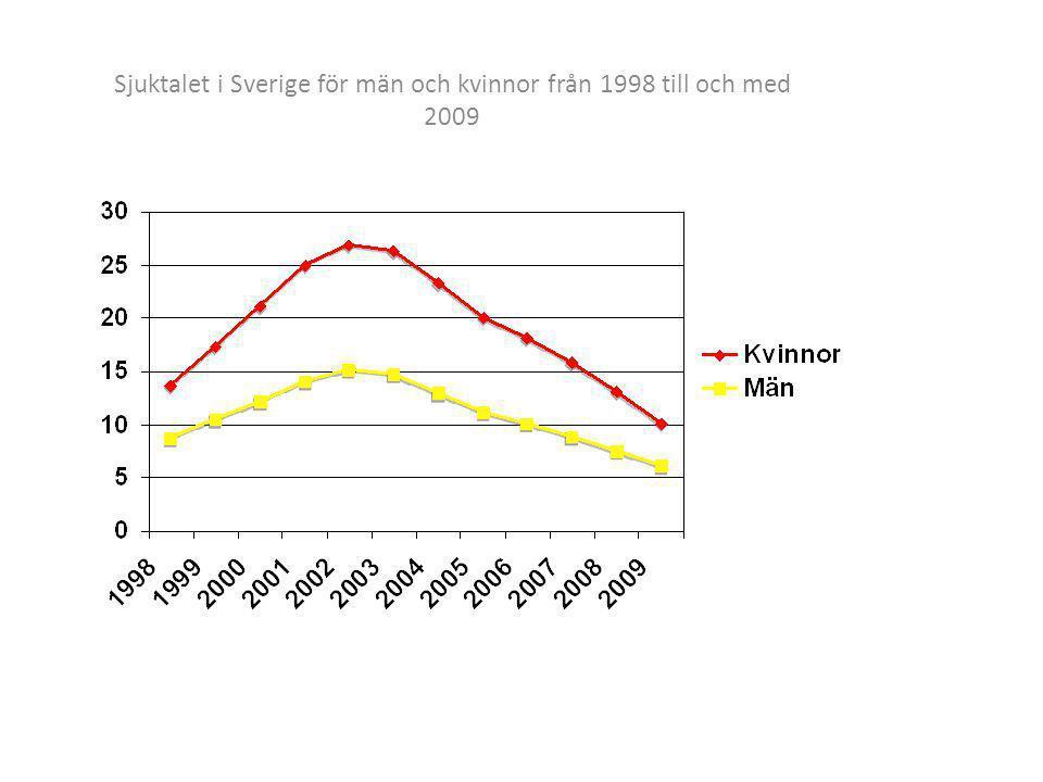 Figur 2.1.1 Antal sjukpenningdagar per försäkrad kvinna (i åldern 16–67) och år, Källa: Försäkringskassans officiella statistik 1955 till 2011.