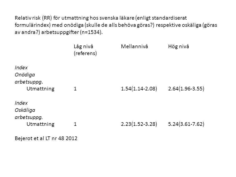 Relativ risk (RR) för utmattning hos svenska läkare (enligt standardiserat formulärindex) med onödiga (skulle de alls behöva göras ) respektive oskäliga (göras av andra ) arbetsuppgifter (n=1534).