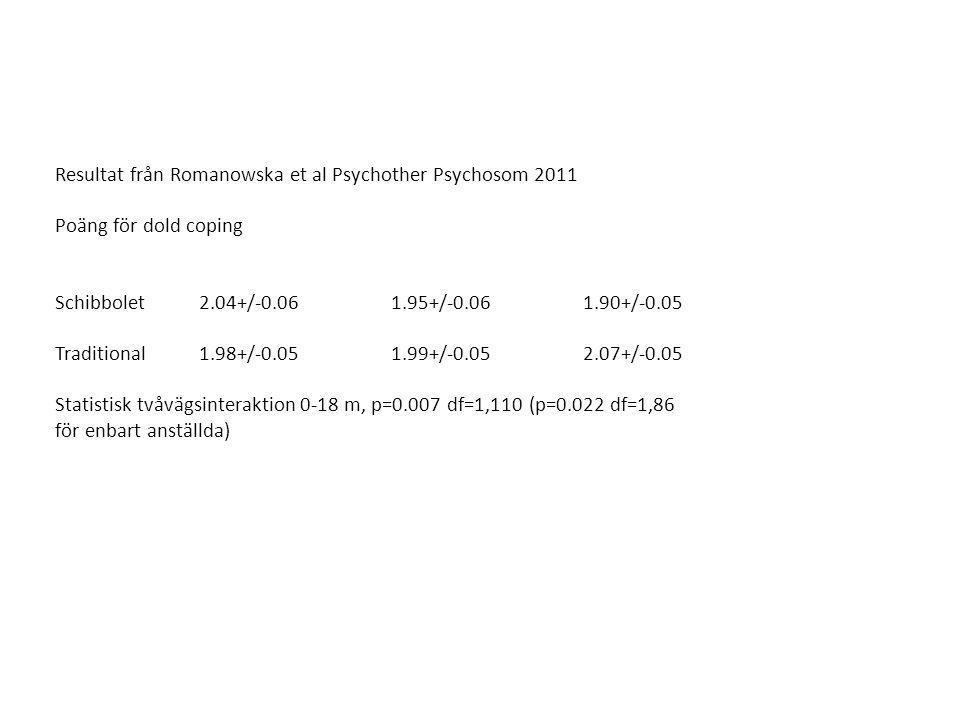 Resultat från Romanowska et al Psychother Psychosom 2011 Poäng för dold coping Schibbolet 2.04+/-0.061.95+/-0.061.90+/-0.05 Traditional 1.98+/-0.051.99+/-0.052.07+/-0.05 Statistisk tvåvägsinteraktion 0-18 m, p=0.007 df=1,110 (p=0.022 df=1,86 för enbart anställda)