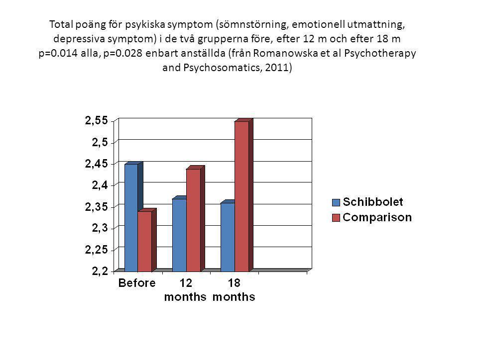 Plasmakoncentration av DHEA-s (skyddande hormon, micromol/l) före, efter 12 månader och efter 18 månader p=0.003 alla, p=0.027 enbart anställda Från Romanowska et al Psychotherapy and Psychosomatics 2011