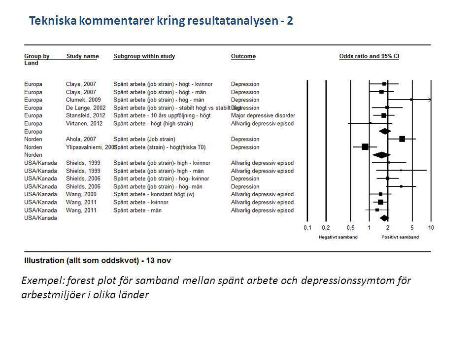 Tekniska kommentarer kring resultatanalysen - 2 Exempel: forest plot för samband mellan spänt arbete och depressionssymtom för arbestmiljöer i olika länder