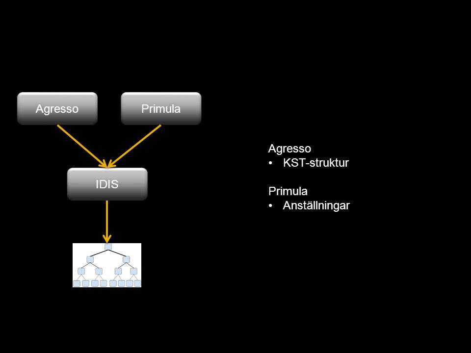 Agresso Primula IDIS Agresso KST-struktur Primula Anställningar