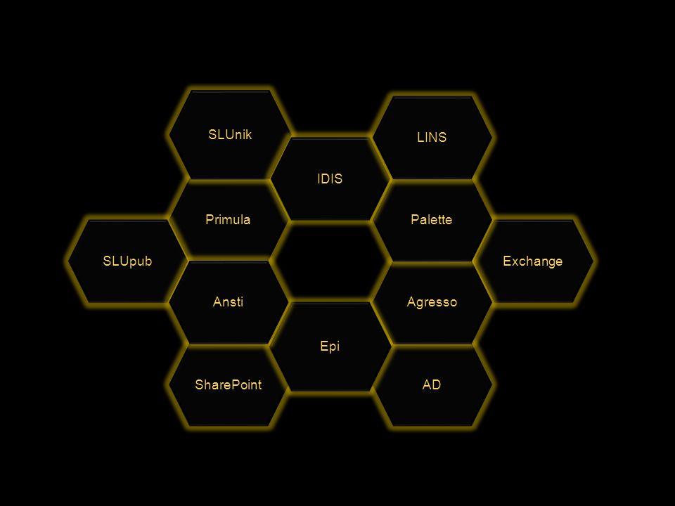 AD Primula SLUpub Exchange Agresso Palette SharePoint Epi SLUnik Ansti IDIS LINS