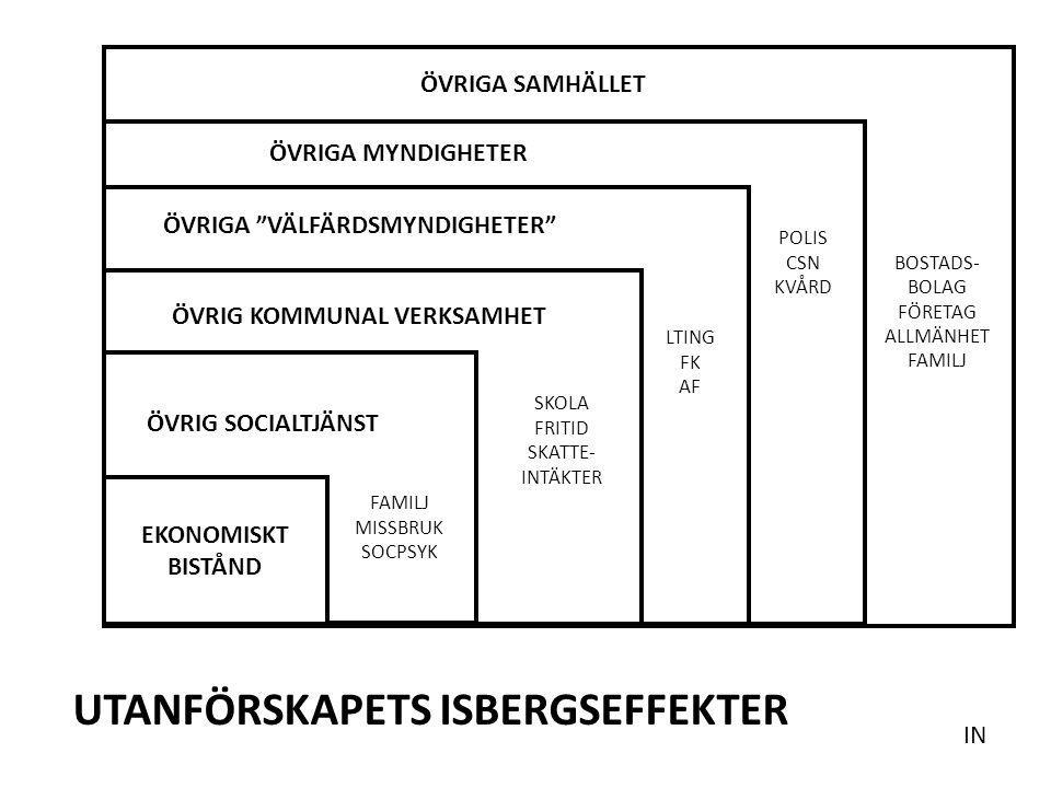 ÖVR EKONOMISKT BISTÅND ÖVRIG SOCIALTJÄNST ÖVRIG KOMMUNAL VERKSAMHET ÖVRIGA VÄLFÄRDSMYNDIGHETER ÖVRIGA SAMHÄLLET UTANFÖRSKAPETS ISBERGSEFFEKTER BOSTADS- BOLAG FÖRETAG ALLMÄNHET FAMILJ ÖVRIGA MYNDIGHETER FAMILJ MISSBRUK SOCPSYK SKOLA FRITID SKATTE- INTÄKTER LTING FK AF POLIS CSN KVÅRD IN