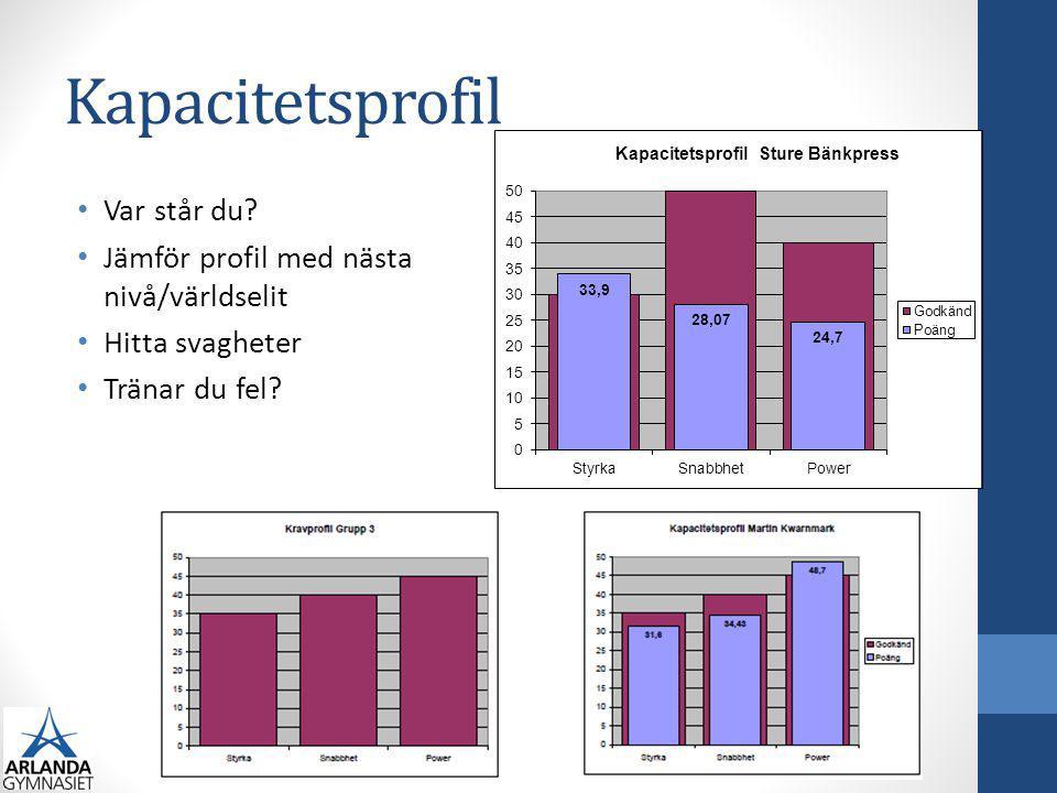 Kapacitetsprofil Var står du? Jämför profil med nästa nivå/världselit Hitta svagheter Tränar du fel?