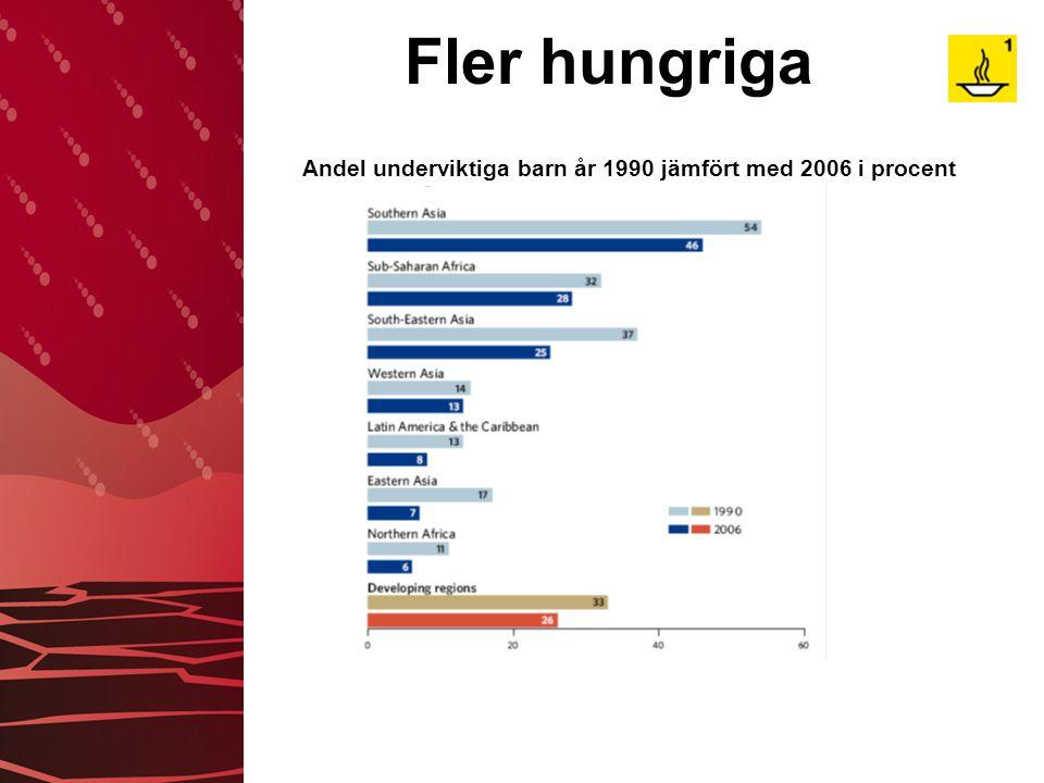 Fler hungriga Andel underviktiga barn år 1990 jämfört med 2006 i procent