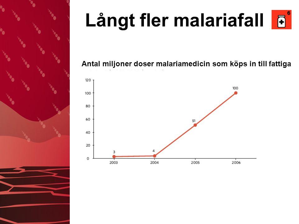 Långt fler malariafall Antal miljoner doser malariamedicin som köps in till fattiga