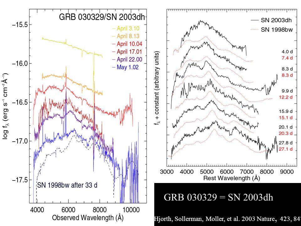 GRB 030329 = SN 2003dh Hjorth, Sollerman, Moller, et al. 2003 Nature, 423, 847