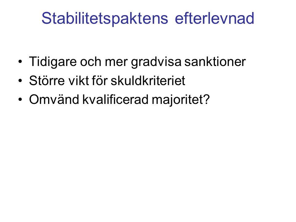 Stabilitetspaktens efterlevnad Tidigare och mer gradvisa sanktioner Större vikt för skuldkriteriet Omvänd kvalificerad majoritet?