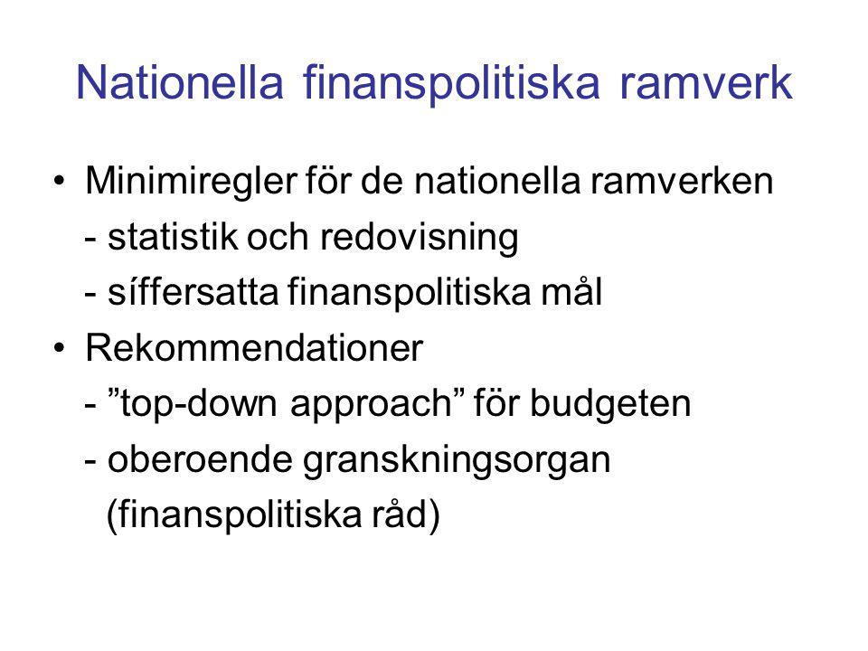 Nationella finanspolitiska ramverk Minimiregler för de nationella ramverken - statistik och redovisning - síffersatta finanspolitiska mål Rekommendationer - top-down approach för budgeten - oberoende granskningsorgan (finanspolitiska råd)