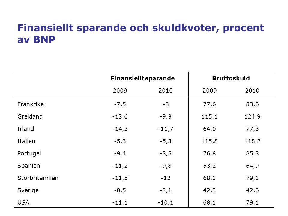 Finansiellt sparande och skuldkvoter, procent av BNP Finansiellt sparandeBruttoskuld 2009201020092010 Frankrike-7,5-877,683,6 Grekland-13,6-9,3115,112