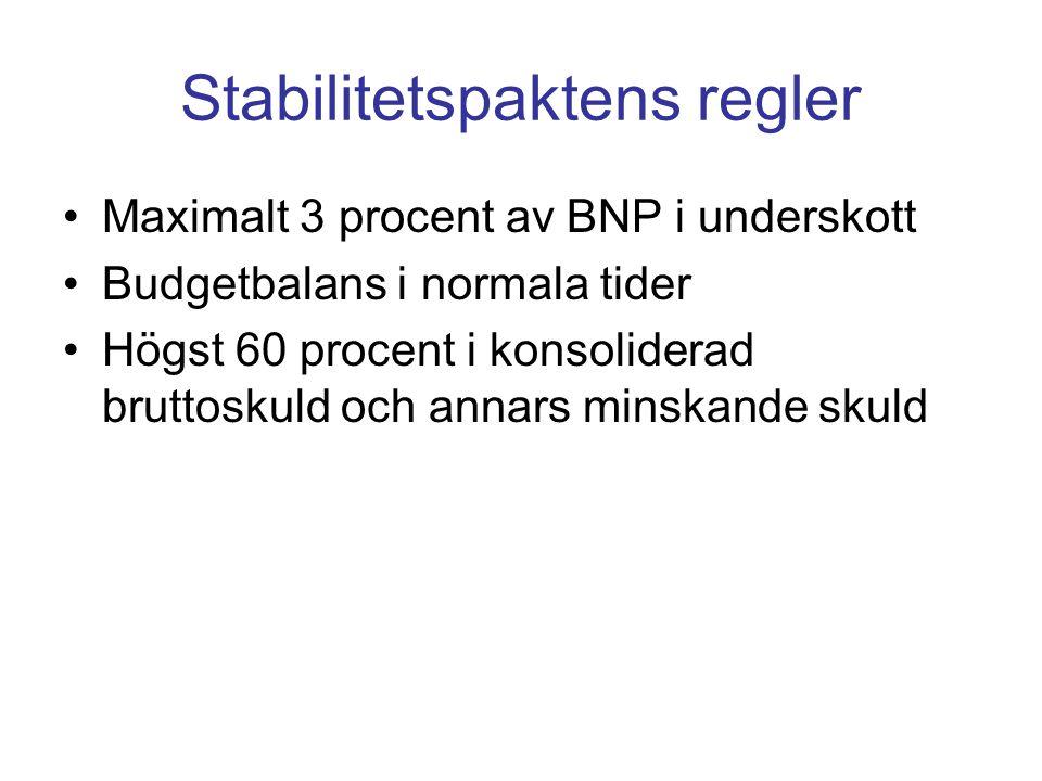 Stabilitetspaktens regler Maximalt 3 procent av BNP i underskott Budgetbalans i normala tider Högst 60 procent i konsoliderad bruttoskuld och annars minskande skuld