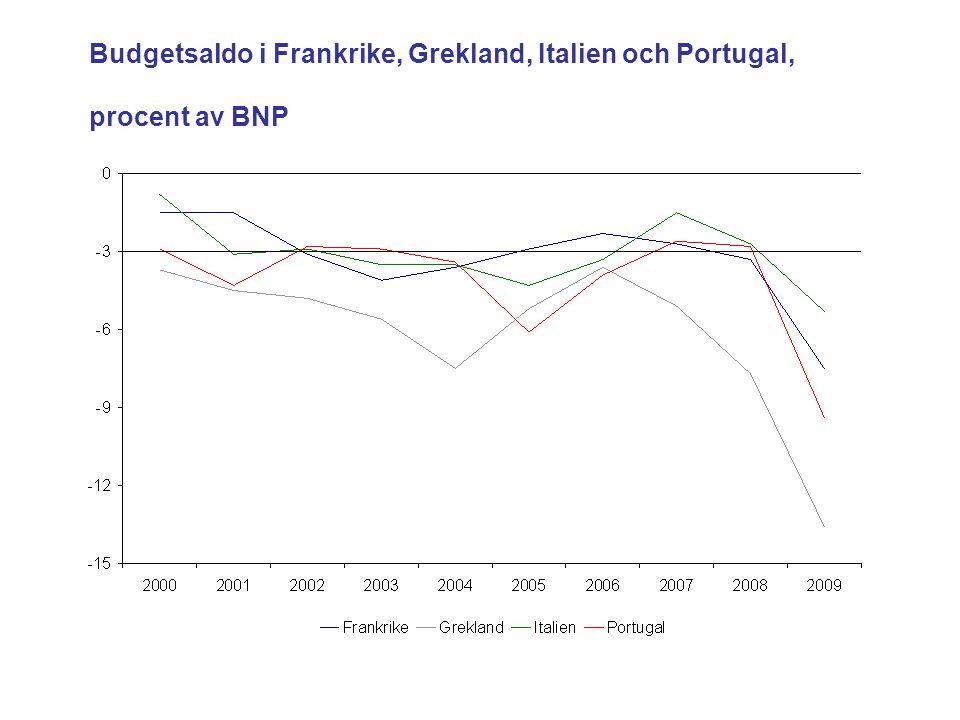 Budgetsaldo i Frankrike, Grekland, Italien och Portugal, procent av BNP