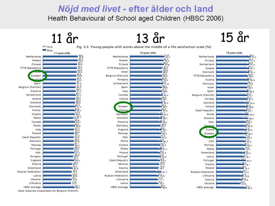 11 Nöjd med livet - efter ålder och land Health Behavioural of School aged Children (HBSC 2006) 11 år 13 år 15 år
