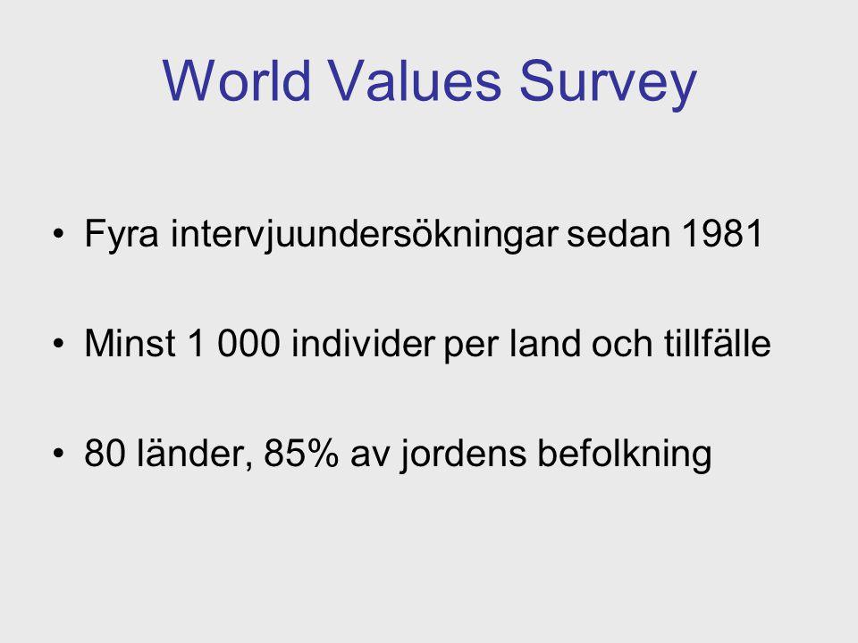 World Values Survey Fyra intervjuundersökningar sedan 1981 Minst 1 000 individer per land och tillfälle 80 länder, 85% av jordens befolkning