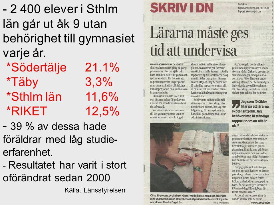 - 2 400 elever i Sthlm län går ut åk 9 utan behörighet till gymnasiet varje år. *Södertälje 21.1% *Täby 3,3% *Sthlm län 11,6% *RIKET 12,5% - 39 % av d