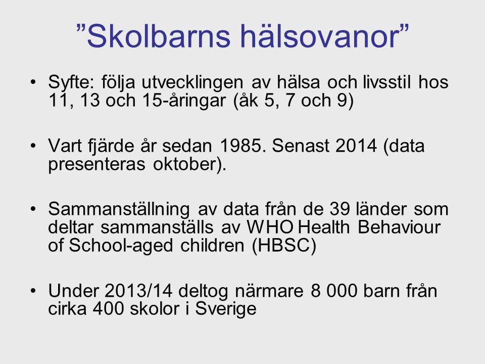 """""""Skolbarns hälsovanor"""" Syfte: följa utvecklingen av hälsa och livsstil hos 11, 13 och 15-åringar (åk 5, 7 och 9) Vart fjärde år sedan 1985. Senast 201"""