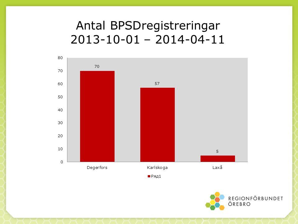 Antal BPSDregistreringar 2013-10-01 – 2014-04-11