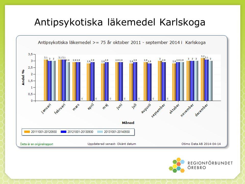 Antipsykotiska läkemedel Karlskoga