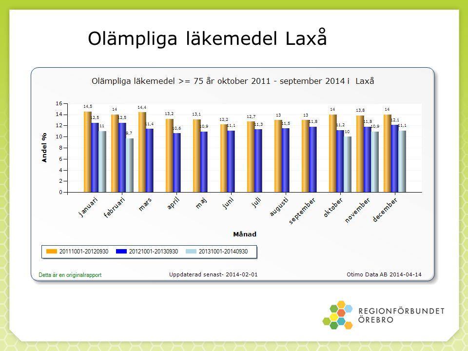 Olämpliga läkemedel Laxå