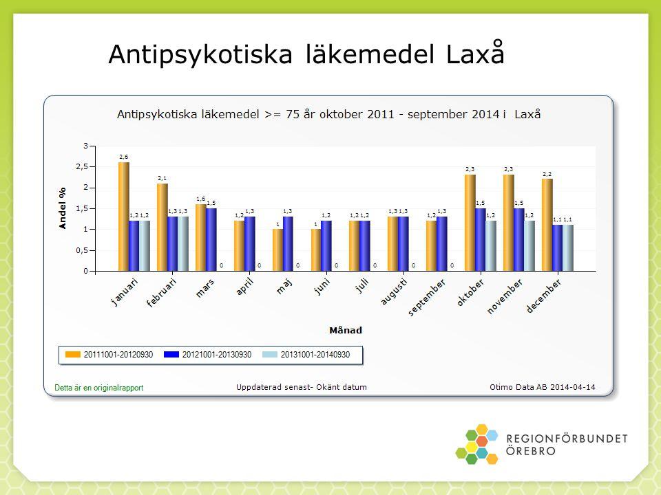 Antipsykotiska läkemedel Laxå