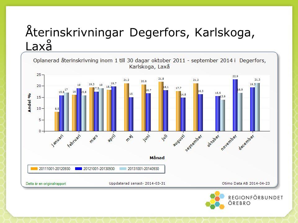 Återinskrivningar Degerfors, Karlskoga, Laxå