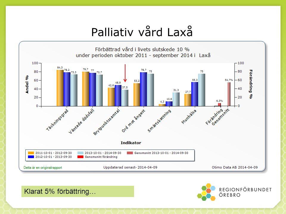 Palliativ vård Laxå Klarat 5% förbättring…