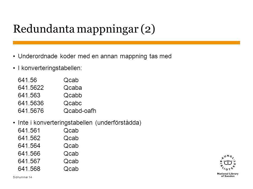 Sidnummer 14 Redundanta mappningar (2) Underordnade koder med en annan mappning tas med I konverteringstabellen: 641.56Qcab 641.5622Qcaba 641.563Qcabb