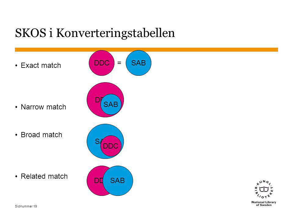 Sidnummer 19 SKOS i Konverteringstabellen Exact match Narrow match Broad match Related match = DDC SAB DDC SAB DDC SAB
