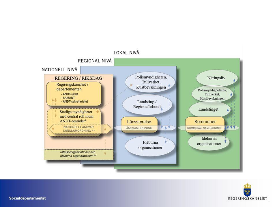 Socialdepartementet Uppföljning, utvärdering och forskning Nationell struktur för uppföljning – indikatorer och baslinje 2011.