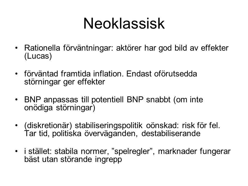 Neoklassisk Rationella förväntningar: aktörer har god bild av effekter (Lucas) förväntad framtida inflation. Endast oförutsedda störningar ger effekte