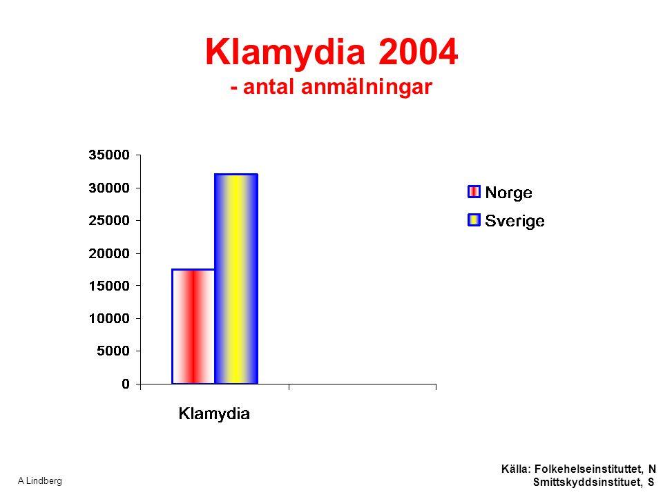 Klamydia 2004 - antal anmälningar Källa: Folkehelseinstituttet, N Smittskyddsinstituet, S