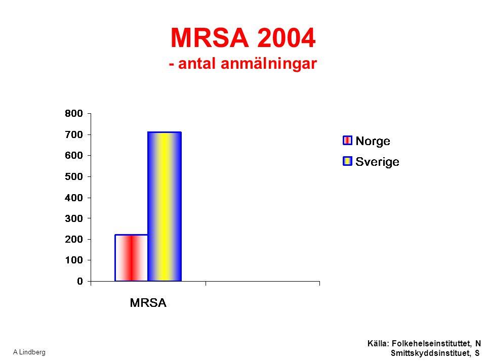 A Lindberg MRSA 2004 - antal anmälningar Källa: Folkehelseinstituttet, N Smittskyddsinstituet, S