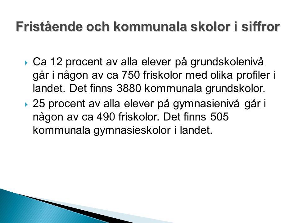 Den svenska skolmarknadens övergripande struktur (Källa: Skolverket 2012)  Ojämn fördelning av fristående skolor över landet.