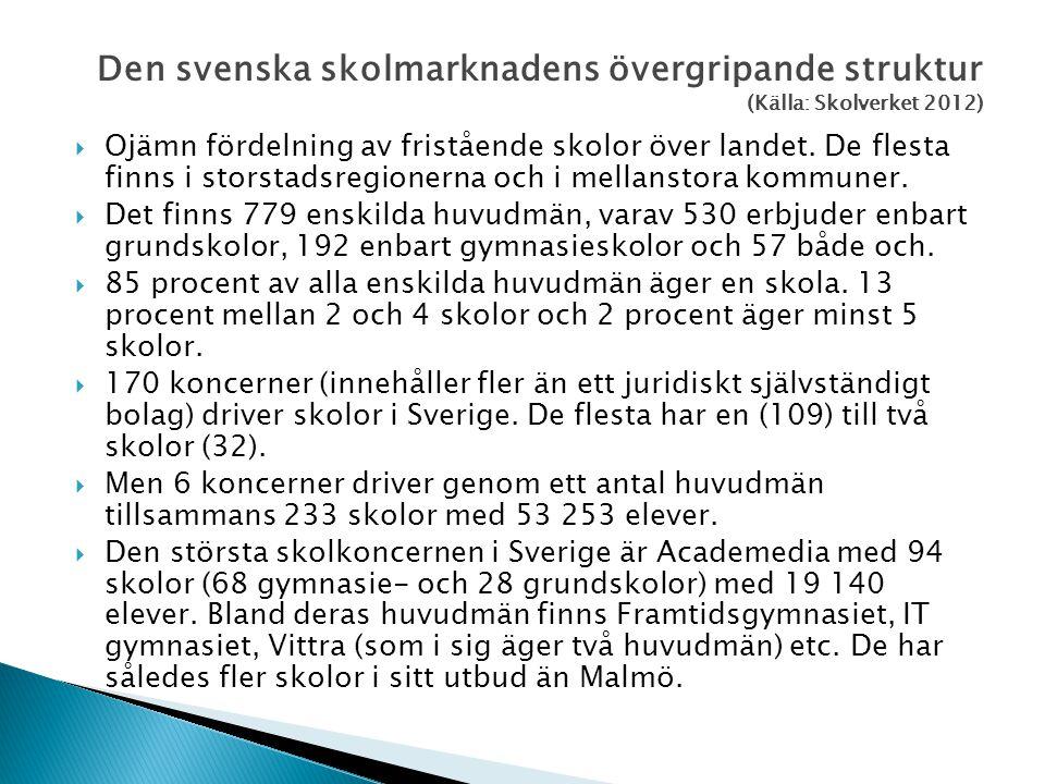 Den svenska skolmarknadens övergripande struktur (Källa: Skolverket 2012)  Ojämn fördelning av fristående skolor över landet. De flesta finns i stors