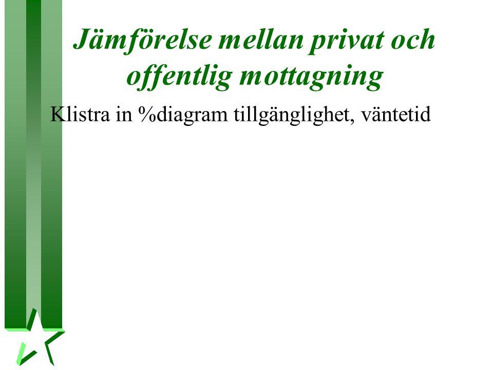 Jämförelse mellan privat och offentlig mottagning Klistra in %diagram tillgänglighet, väntetid