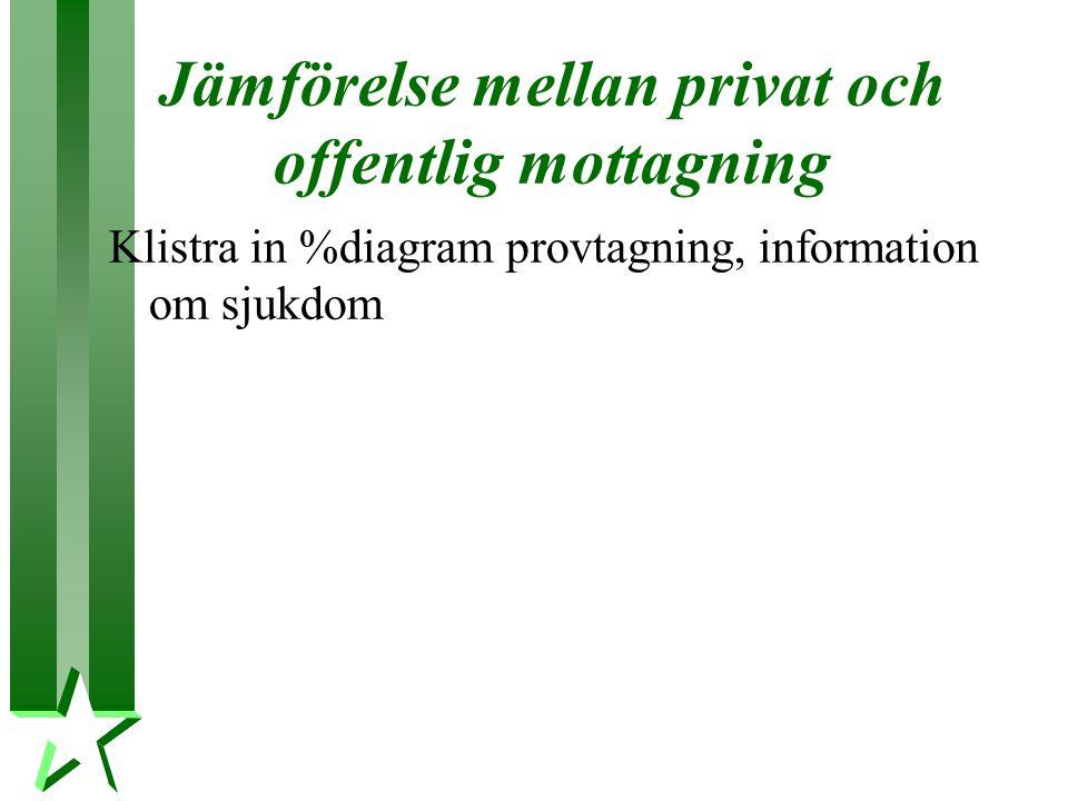 Jämförelse mellan privat och offentlig mottagning Klistra in %diagram provtagning, information om sjukdom