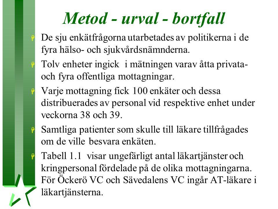 Metod - urval - bortfall H De sju enkätfrågorna utarbetades av politikerna i de fyra hälso- och sjukvårdsnämnderna.