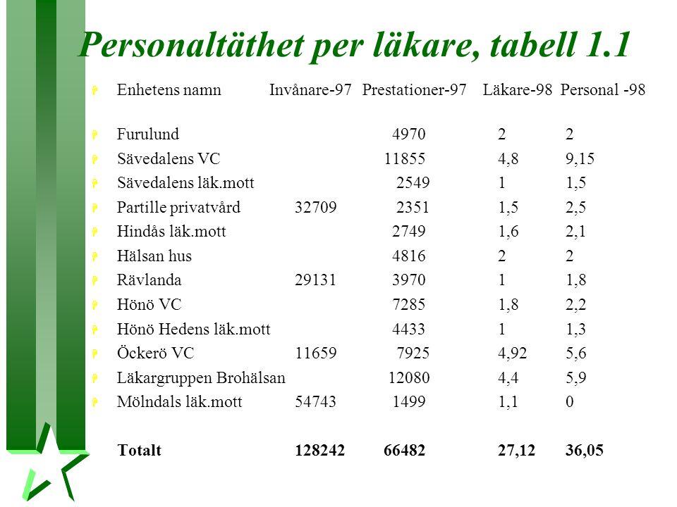 Personaltäthet per läkare, tabell 1.1 H Enhetens namn Invånare-97Prestationer-97 Läkare-98 Personal -98 H Furulund 497022 H Sävedalens VC 118554,89,15 H Sävedalens läk.mott 254911,5 H Partille privatvård32709 23511,52,5 H Hindås läk.mott 27491,62,1 H Hälsan hus 481622 H Rävlanda 29131 397011,8 H Hönö VC 72851,82,2 H Hönö Hedens läk.mott 443311,3 H Öckerö VC 11659 79254,925,6 H Läkargruppen Brohälsan 120804,45,9 H Mölndals läk.mott54743 14991,10 Totalt128242 6648227,1236,05