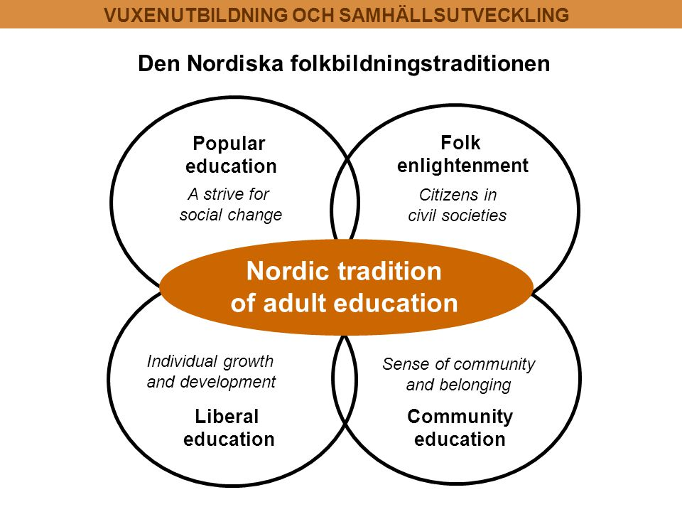 Folk enlightenment Community education Liberal education Popular education Sense of community and belonging Individual growth and development A strive